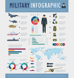 Military infographic design army force defense vector