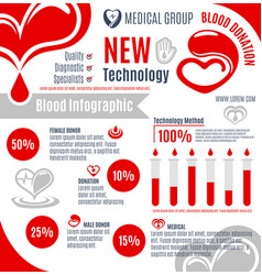 Blood donation infographic for medical design vector