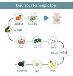Best foods for weight loss best foods for weight vector
