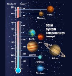 Solar system planets temperatures vector