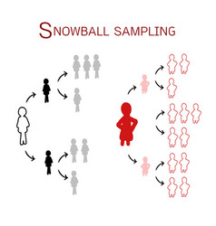 snowball sampling the sampling methods vector image