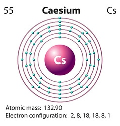 Symbol and electron diagram for Caesium vector image