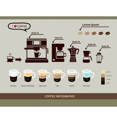 Coffee infographic elements types of coffee drinks vector image vector image