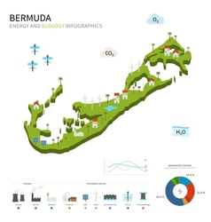 Energy industry and ecology of Bermuda vector