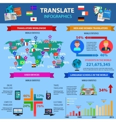 Translate Infographics With World Statistics vector image