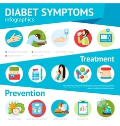 Diabetes Symptoms Flat Infographic Poster vector image