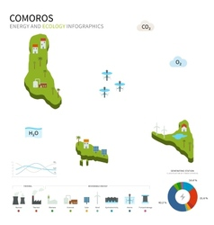 Energy industry and ecology of Comoros vector