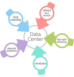 Data Center cloud architecture network computing vector image vector image