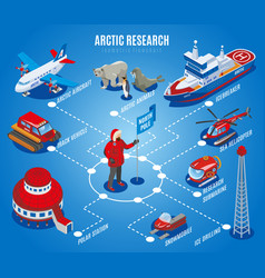 arctic research isometric flowchart vector image
