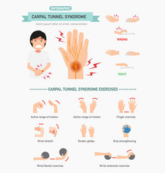 Carpal tunnel syndrome infographic vector