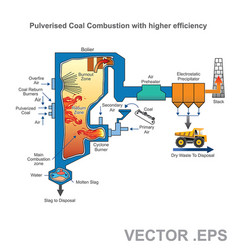 pulverized coal fired boiler vector image