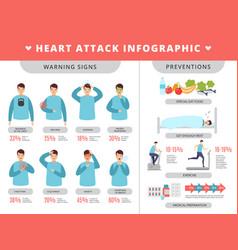Heart attack infographic healthcare symptoms vector