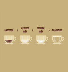 Cappucino coffee recipe vector