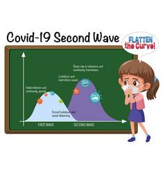 second wave corona virus vector image