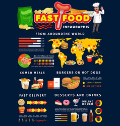 Fast food infographics burgers and pizza info vector