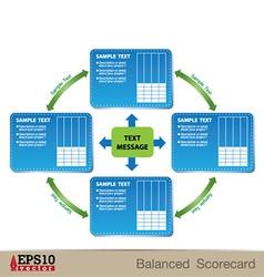 Balance scorecard vector