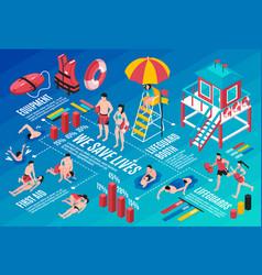 Beach lifeguards isometric infographics vector