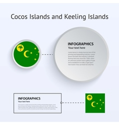 Cocos and Keeling Islands Country Set of Banners vector