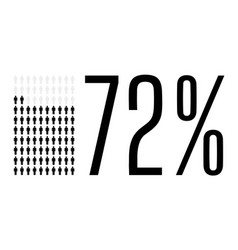 Seventy two percent people chart graphic 72 vector