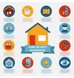 Home security infographic blocks composition vector