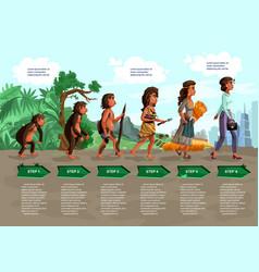 woman evolution cartoon vector image
