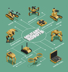 Military robots isometric flowchart vector