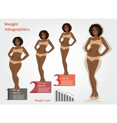 Female weight- stages infographics weight loss vector