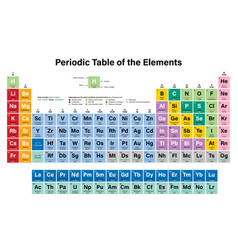 Periodic table elements vector