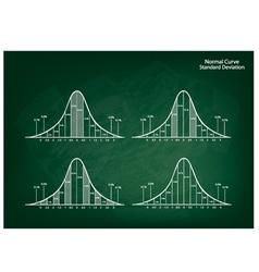 Normal Distribution Diagram on Green Chalkboard vector