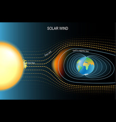 magnetic field that protected the earth from vector image