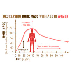Bone mass decreasing vector