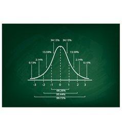 Normal Distribution Curve Diagram on Chalkboard vector image