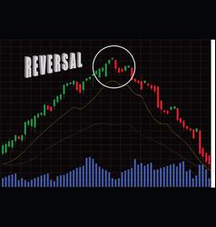 Reversal in trading vector