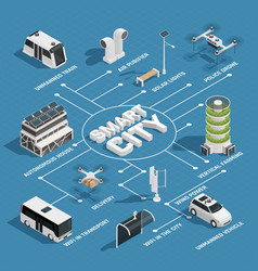 smart city technology isometric flowchart vector image