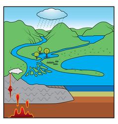 rock cycle chart vector image vector image