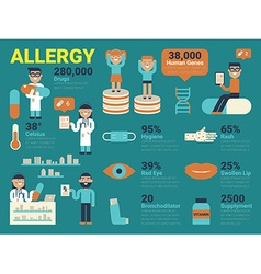 Allergy vector
