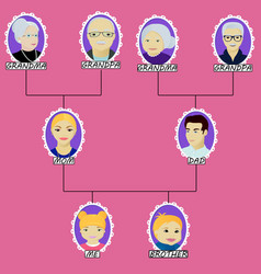Cartoon family tree of the girl with little vector