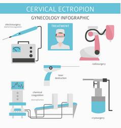 Cervical ectropion ginecological medical desease vector