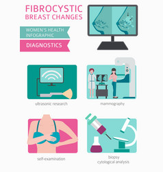 Fibrocystic breast changes disease medical vector