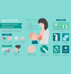 Mastitis breastfeed medical infographic vector