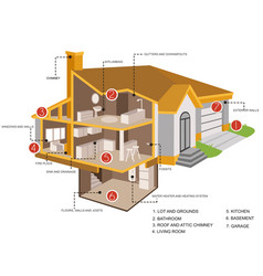 Home inspection sections vector