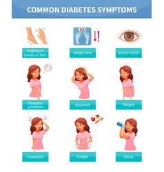 Diabetes symptoms set vector