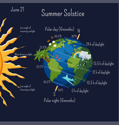 Summer solstice infographic with climate zones and vector