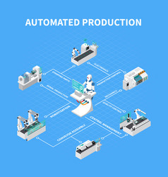 Automated production isometric flowchart vector