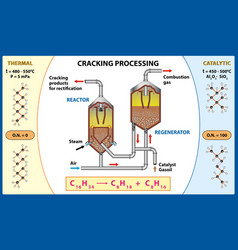 Cracking processing producing fuel from crude oil vector