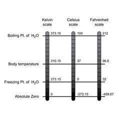 Comparison of three temperature scales vector