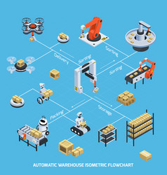 Automatic warehouse isometric flowchart vector