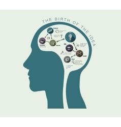 Birth ideas in conceptual head vector