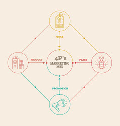 Four 4 ps marketing mix infographic diagram vector