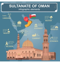 Sultanate of Oman infographics statistical data vector image